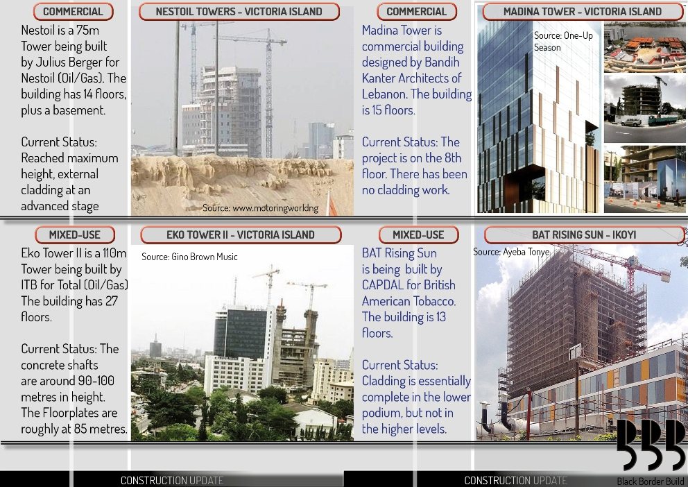 Ikoyi & Victoria Island High-Rise Overview